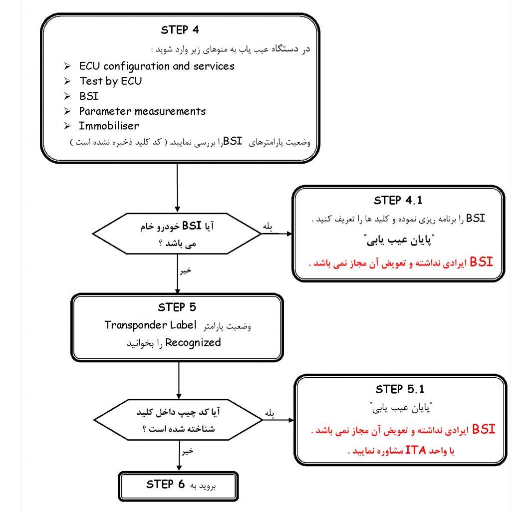 2016 03 13 09 43 27 - متدهای عیب یابی مراحل تست عملکرد ایموبیلایزر