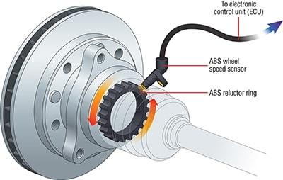 سیستم ترمز ABSیا ضد قفل
