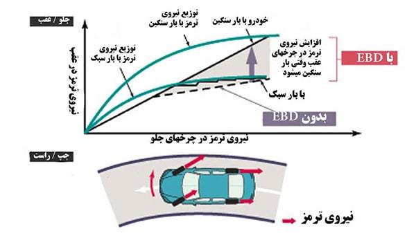 نمودار نیروی ترمز در چرخ ها در حالت فعال و غیر فعال بودن EBD