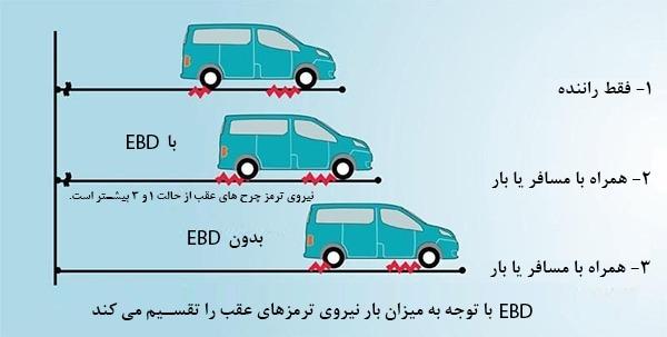 ebd without ebd force brake - سیستم EBD چیست و چگونه عمل می کند