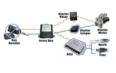 سیستم ایموبیلایزر یا ضد سرقت در خودرو