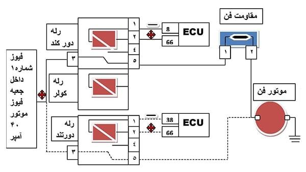 سیستم خنک کننده موتور در خودرو تندر ۹۰
