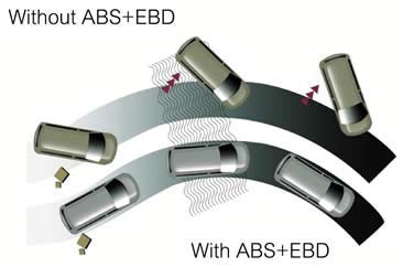 فعال و غیر فعال بودن سیستم های ABS و EBD
