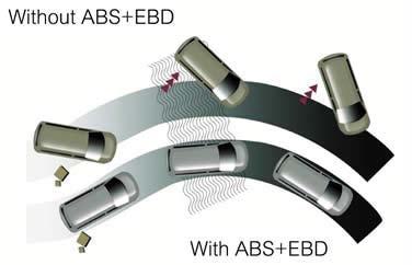 with without ebs ebd - سیستم EBD چیست و چگونه عمل می کند